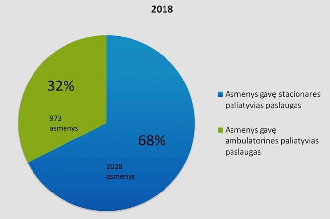 Paliatyviosios pagalbos teikimo statistika